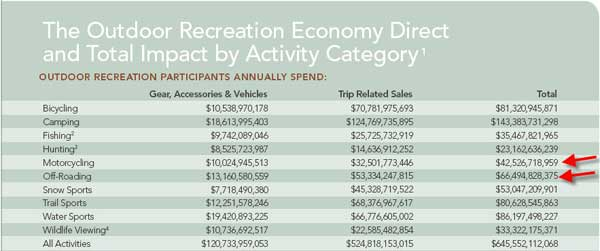Recreation Value Chart